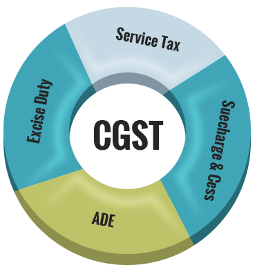 gst-product1
