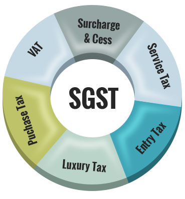 gst-product2